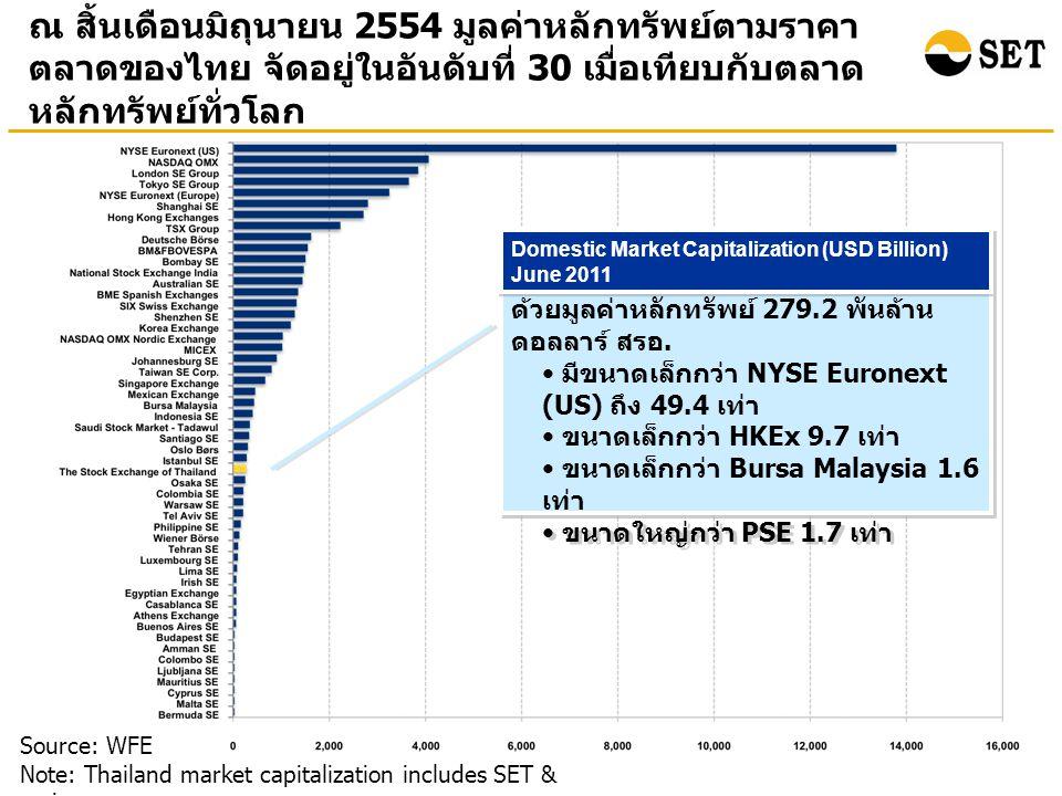 ณ สิ้นเดือนมิถุนายน 2554 มูลค่าหลักทรัพย์ตามราคา ตลาดของไทย จัดอยู่ในอันดับที่ 30 เมื่อเทียบกับตลาด หลักทรัพย์ทั่วโลก Source: WFE Note: Thailand market capitalization includes SET & mai ตลท.