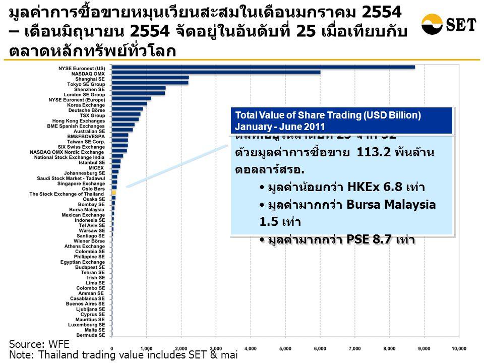 มูลค่าการซื้อขายหมุนเวียนสะสมในเดือนมกราคม 2554 – เดือนมิถุนายน 2554 จัดอยู่ในอันดับที่ 25 เมื่อเทียบกับ ตลาดหลักทรัพย์ทั่วโลก Source: WFE Note: Thailand trading value includes SET & mai ตลท.