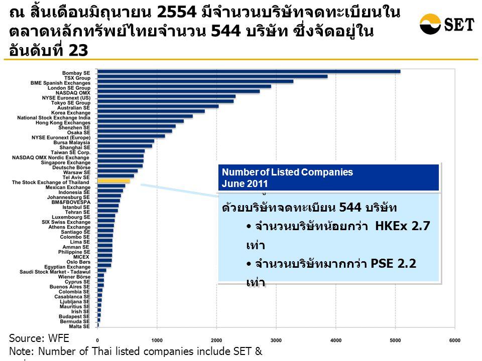 ณ สิ้นเดือนมิถุนายน 2554 มีจำนวนบริษัทจดทะเบียนใน ตลาดหลักทรัพย์ไทยจำนวน 544 บริษัท ซึ่งจัดอยู่ใน อันดับที่ 23 Source: WFE Note: Number of Thai listed companies include SET & mai ตลท.