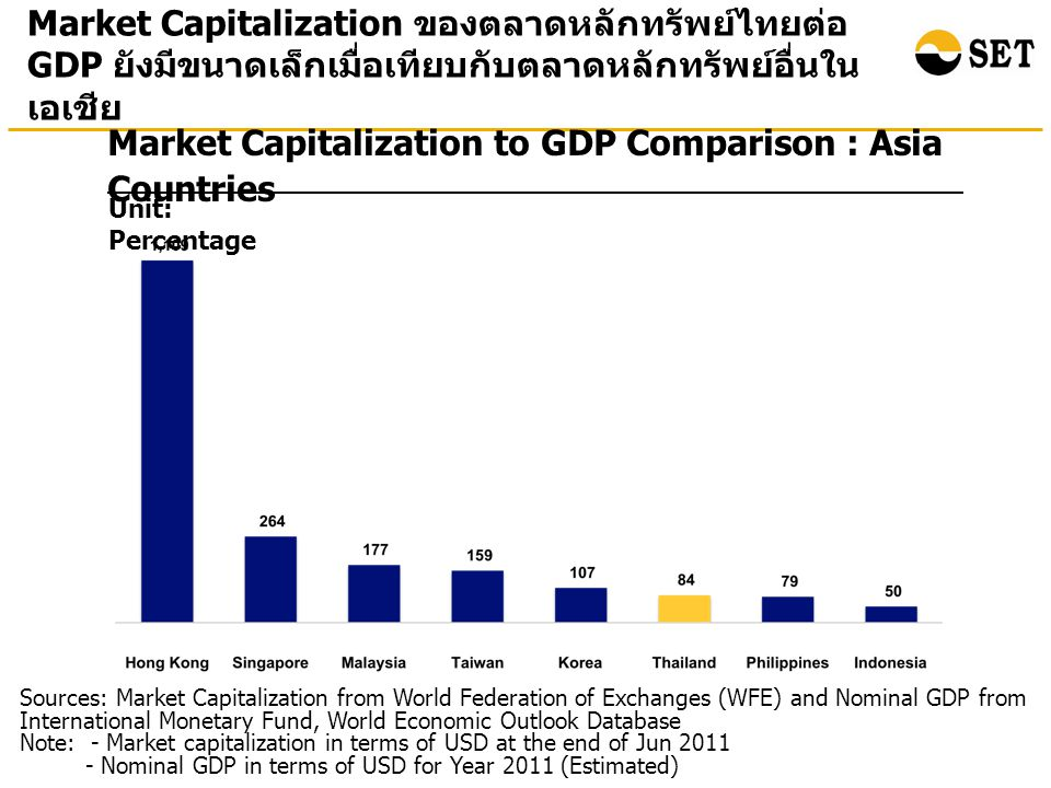 Market Capitalization to GDP Comparison : Asia Countries Unit: Percentage Market Capitalization ของตลาดหลักทรัพย์ไทยต่อ GDP ยังมีขนาดเล็กเมื่อเทียบกับตลาดหลักทรัพย์อื่นใน เอเชีย Sources: Market Capitalization from World Federation of Exchanges (WFE) and Nominal GDP from International Monetary Fund, World Economic Outlook Database Note: - Market capitalization in terms of USD at the end of Jun Nominal GDP in terms of USD for Year 2011 (Estimated)