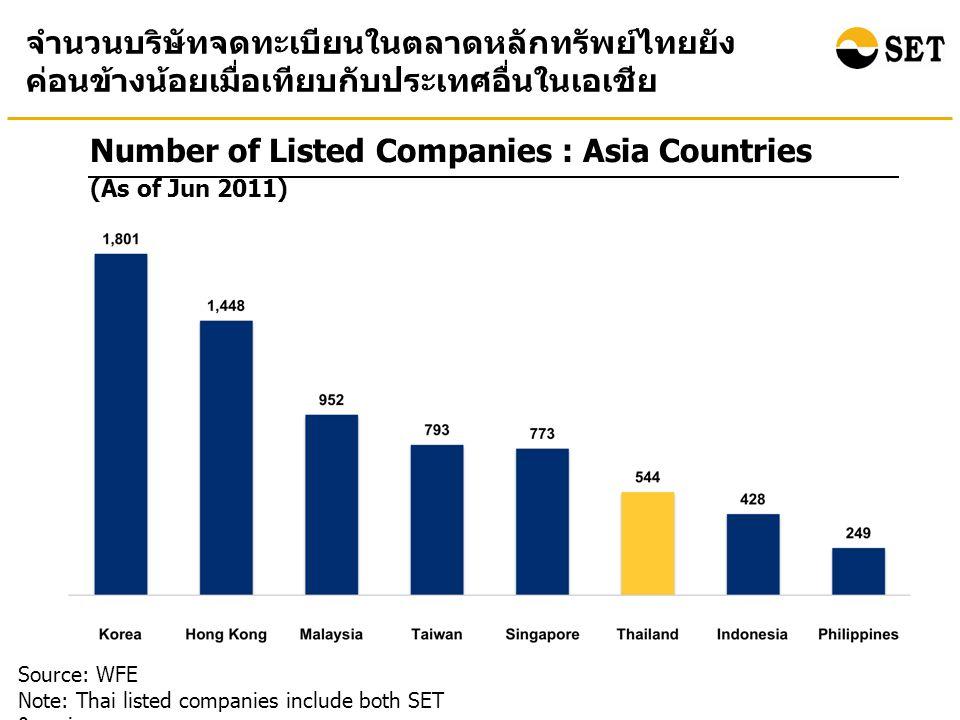Number of Listed Companies : Asia Countries Source: WFE Note: Thai listed companies include both SET & mai จำนวนบริษัทจดทะเบียนในตลาดหลักทรัพย์ไทยยัง ค่อนข้างน้อยเมื่อเทียบกับประเทศอื่นในเอเชีย (As of Jun 2011)