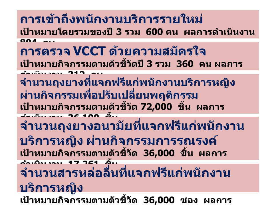การเข้าถึงพนักงานบริการรายใหม่ เป้าหมายโดยรวมของปี 3 รวม 600 คน ผลการดำเนินงาน 804 คน การตรวจ VCCT ด้วยความสมัครใจ เป้าหมายกิจกรรมตามตัวชี้วัดปี 3 รวม 360 คน ผลการ ดำเนินงาน 312 คน จำนวนถุงยางที่แจกฟรีแก่พนักงานบริการหญิง ผ่านกิจกรรมเพื่อปรับเปลี่ยนพฤติกรรม เป้าหมายกิจกรรมตามตัวชี้วัด 72,000 ชิ้น ผลการ ดำเนินงาน 36,100 ชิ้น จำนวนถุงยางอนามัยที่แจกฟรีแก่พนักงาน บริการหญิง ผ่านกิจกรรมการรณรงค์ เป้าหมายกิจกรรมตามตัวชี้วัด 36,000 ชิ้น ผลการ ดำเนินงาน 17,261 ชิ้น จำนวนสารหล่อลื่นที่แจกฟรีแก่พนักงาน บริการหญิง เป้าหมายกิจกรรมตามตัวชี้วัด 36,000 ซอง ผลการ ดำเนินงาน 23,300 ซอง