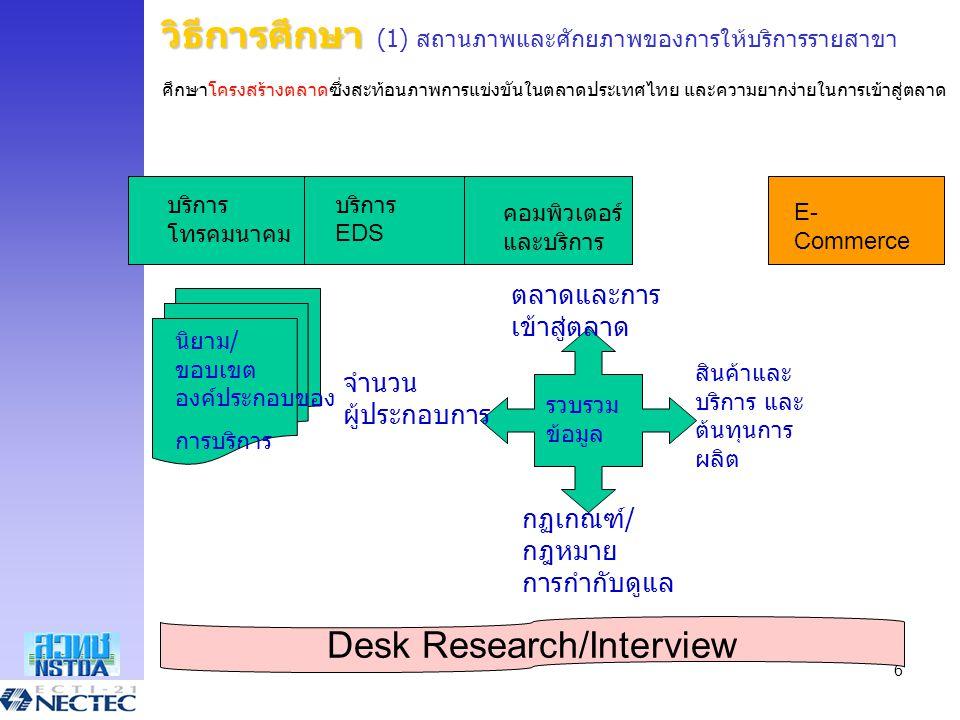 6 วิธีการศึกษา วิธีการศึกษา (1) สถานภาพและศักยภาพของการให้บริการรายสาขา ศึกษาโครงสร้างตลาดซึ่งสะท้อนภาพการแข่งขันในตลาดประเทศไทย และความยากง่ายในการเข