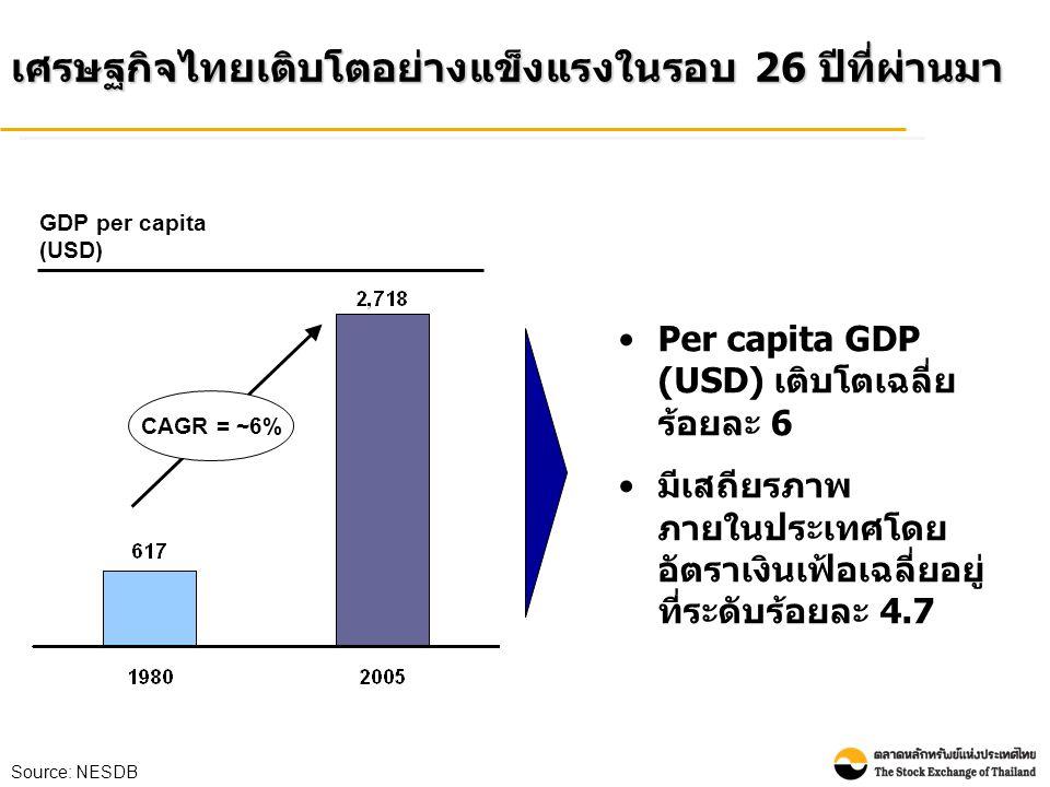 เศรษฐกิจไทยเติบโตอย่างแข็งแรงในรอบ 26 ปีที่ผ่านมา •Per capita GDP (USD) เติบโตเฉลี่ย ร้อยละ 6 • มีเสถียรภาพ ภายในประเทศโดย อัตราเงินเฟ้อเฉลี่ยอยู่ ที่