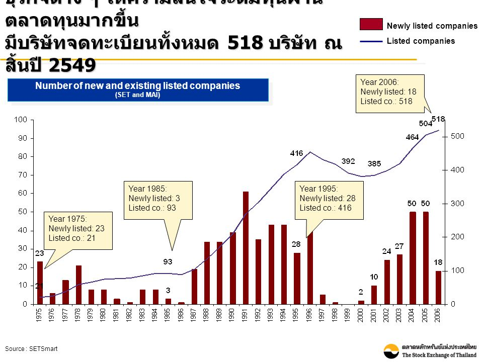 Number of new and existing listed companies (SET and MAI) Number of new and existing listed companies (SET and MAI) Source : SETSmart ธุรกิจต่าง ๆ ให้