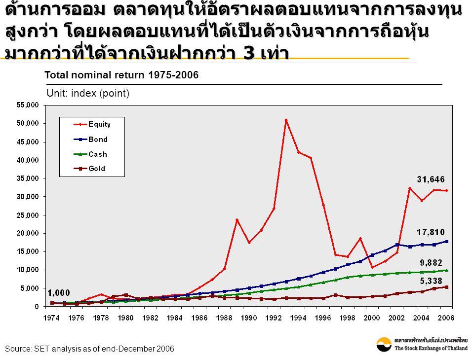 • อัตราผลตอบแทน สูงสุดอยู่ที่ร้อยละ 129 ในปี 2532 • อัตราผลตอบแทน ต่ำสุดอยู่ที่ร้อยละ - 55 ในปี 2540 ถ้าหักผลกระทบจากเงินเฟ้อ ตลาดทุนยังคงให้อัตรา ผลตอบแทนจากการลงทุนสูงกว่า โดยผลตอบแทนที่ได้ เป็นตัวเงินจากการถือหุ้นมากกว่าที่ได้จากเงินฝากกว่า 3 เท่า Total real return 1975-2006 Unit: index (point) Source: SET analysis as of end-December 2006