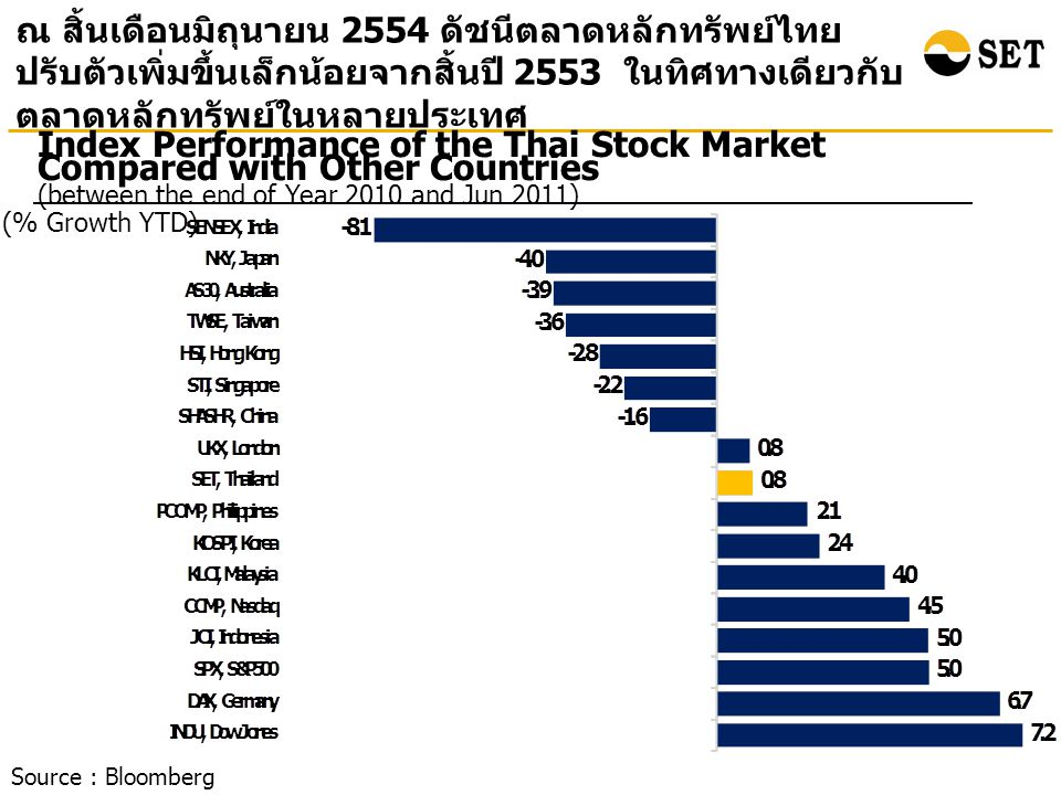 Index Performance of the Thai Stock Market Compared with Other Countries (between the end of Year 2010 and Jun 2011) (% Growth YTD) ณ สิ้นเดือนมิถุนาย