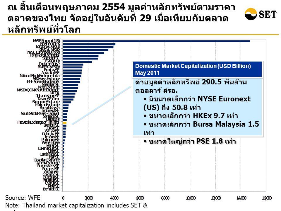ณ สิ้นเดือนพฤษภาคม 2554 มูลค่าหลักทรัพย์ตามราคา ตลาดของไทย จัดอยู่ในอันดับที่ 29 เมื่อเทียบกับตลาด หลักทรัพย์ทั่วโลก Source: WFE Note: Thailand market capitalization includes SET & mai ตลท.