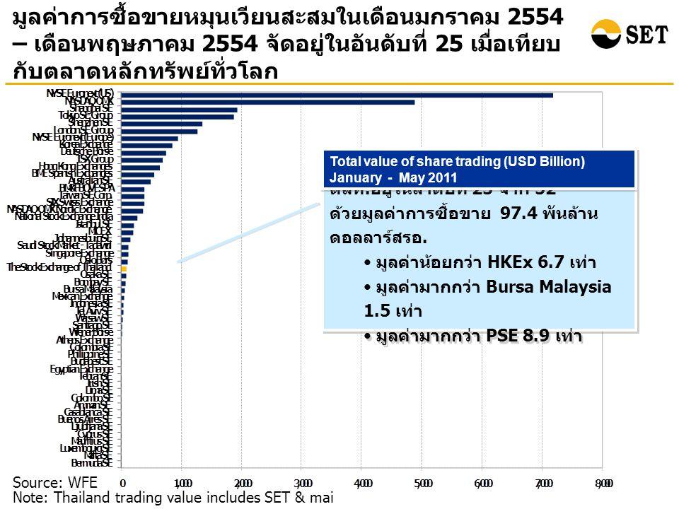 มูลค่าการซื้อขายหมุนเวียนสะสมในเดือนมกราคม 2554 – เดือนพฤษภาคม 2554 จัดอยู่ในอันดับที่ 25 เมื่อเทียบ กับตลาดหลักทรัพย์ทั่วโลก Source: WFE Note: Thailand trading value includes SET & mai ตลท.