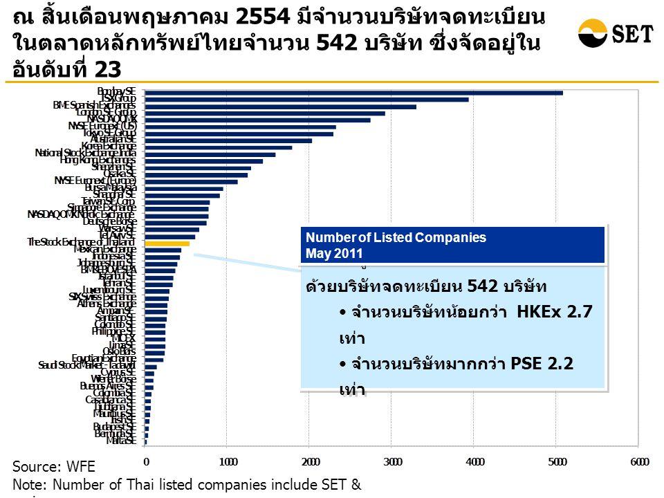 ณ สิ้นเดือนพฤษภาคม 2554 มีจำนวนบริษัทจดทะเบียน ในตลาดหลักทรัพย์ไทยจำนวน 542 บริษัท ซึ่งจัดอยู่ใน อันดับที่ 23 Source: WFE Note: Number of Thai listed companies include SET & mai ตลท.