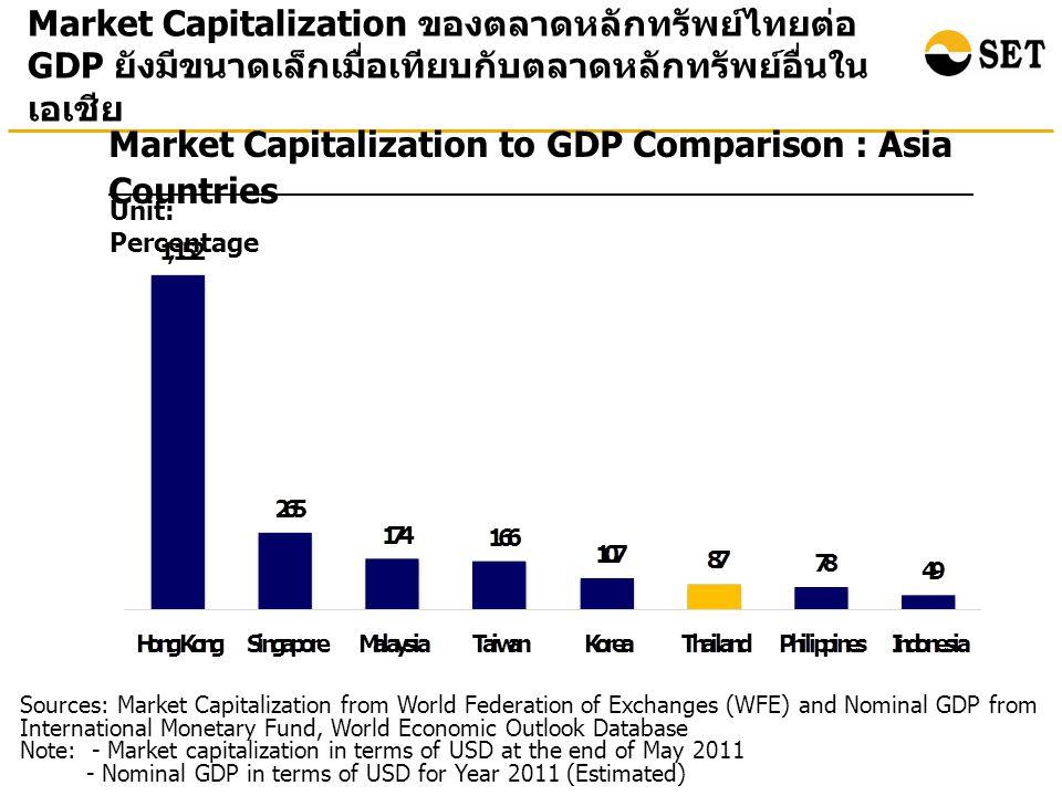 Number of Listed Companies : Asia Countries Source: WFE Note: Thai listed companies include both SET & mai จำนวนบริษัทจดทะเบียนในตลาดหลักทรัพย์ไทยยัง ค่อนข้างน้อยเมื่อเทียบกับประเทศอื่นในเอเชีย (As of May 2011)