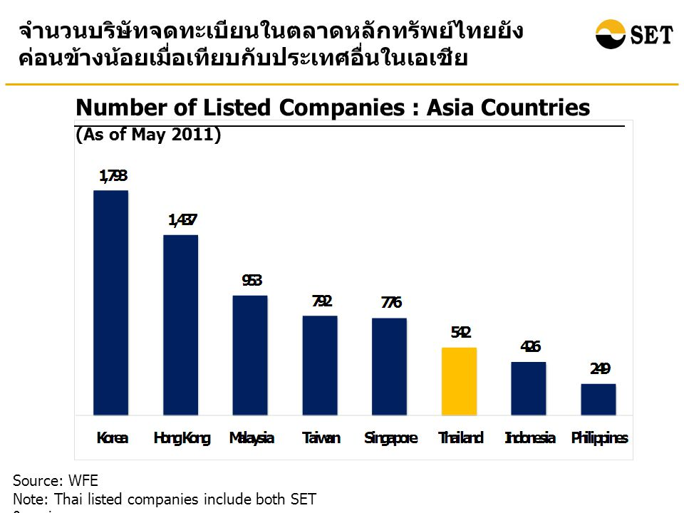 Source: WFE Note: * Market Capitalization at the end of May 2011.