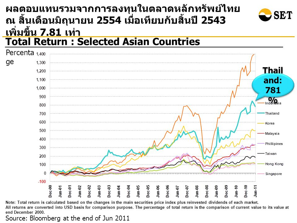 Source: Bloomberg at the end of Jun 2011 Total Return : Selected Asian Countries ผลตอบแทนรวมจากการลงทุนในตลาดหลักทรัพย์ไทย ณ สิ้นเดือนมิถุนายน 2554 เมื่อเทียบกับสิ้นปี 2543 เพิ่มขึ้น 7.81 เท่า Percenta ge Note: Total return is calculated based on the changes in the main securities price index plus reinvested dividends of each market.