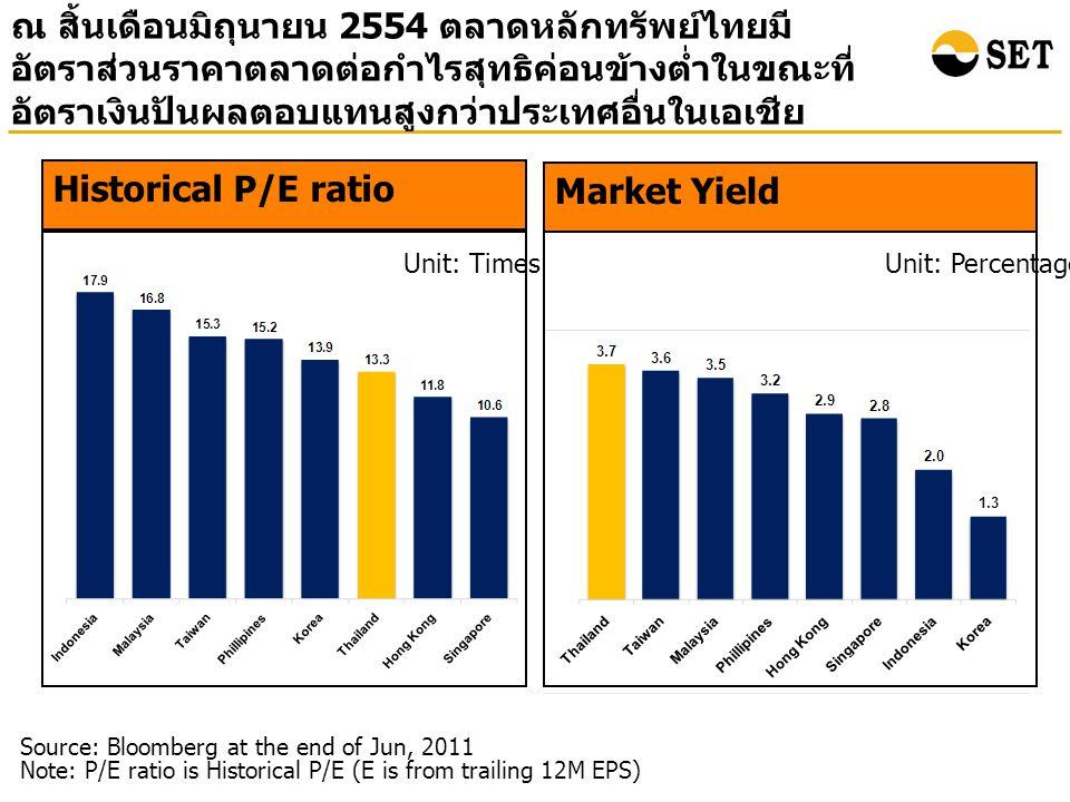 ณ สิ้นเดือนมิถุนายน 2554 ตลาดหลักทรัพย์ไทยมี อัตราส่วนราคาตลาดต่อกำไรสุทธิค่อนข้างต่ำในขณะที่ อัตราเงินปันผลตอบแทนสูงกว่าประเทศอื่นในเอเชีย Market Yield Unit: Percentage Source: Bloomberg at the end of Jun, 2011 Note: P/E ratio is Historical P/E (E is from trailing 12M EPS) Historical P/E ratio Unit: Times