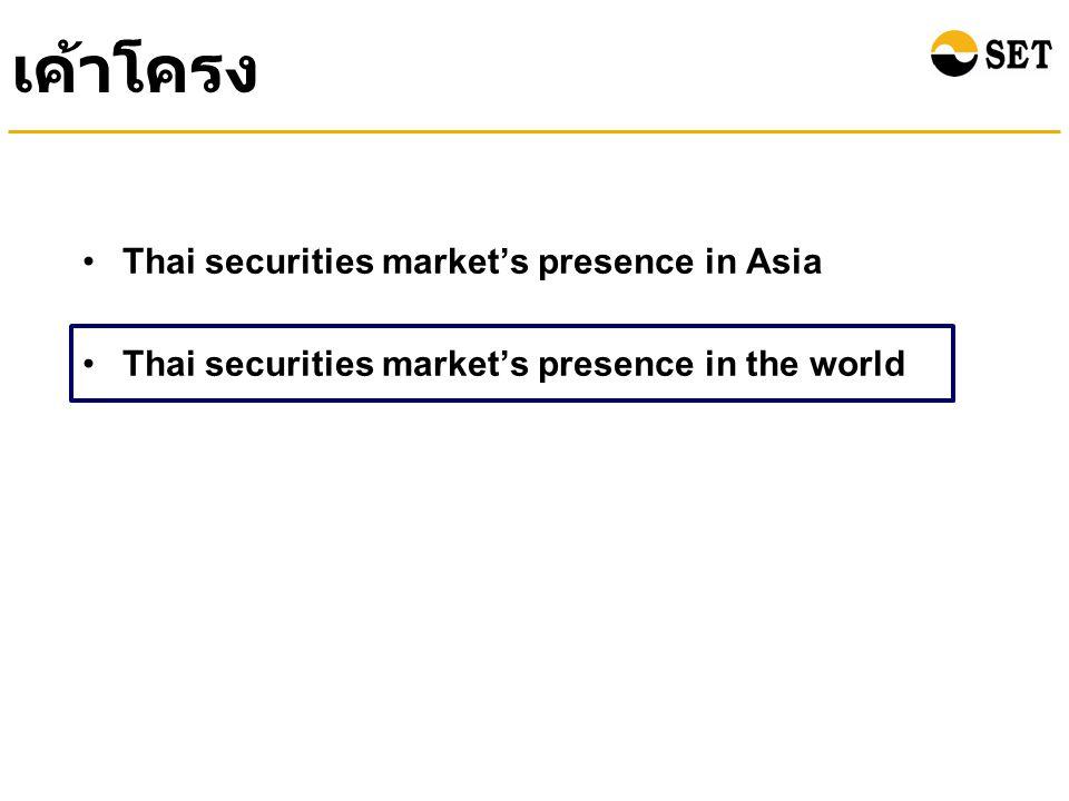 Index Performance of the Thai Stock Market Compared with Other Countries (between the end of Year 2010 and Jun 2011) (% Growth YTD) ณ สิ้นเดือนมิถุนายน 2554 ดัชนีตลาดหลักทรัพย์ไทย ปรับตัวเพิ่มขึ้นเล็กน้อยจากสิ้นปี 2553 ในทิศทางเดียวกับ ตลาดหลักทรัพย์ในหลายประเทศ Source : Bloomberg