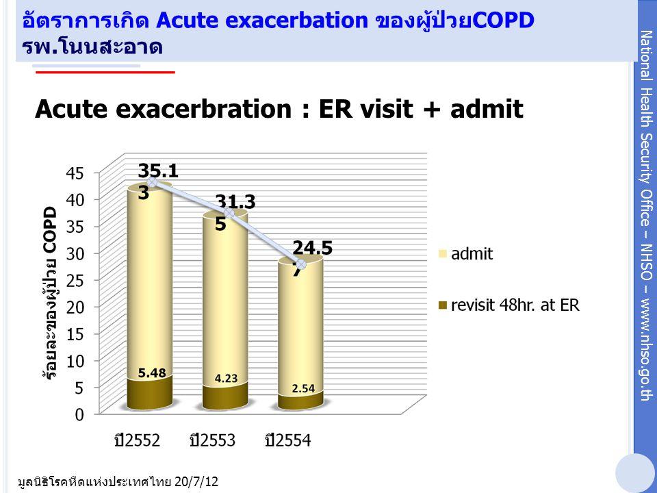 National Health Security Office – NHSO – www.nhso.go.th มูลนิธิโรคหืดแห่งประเทศไทย 20/7/12 อัตราการเกิด Acute exacerbation ของผู้ป่วยCOPD รพ.โนนสะอาด