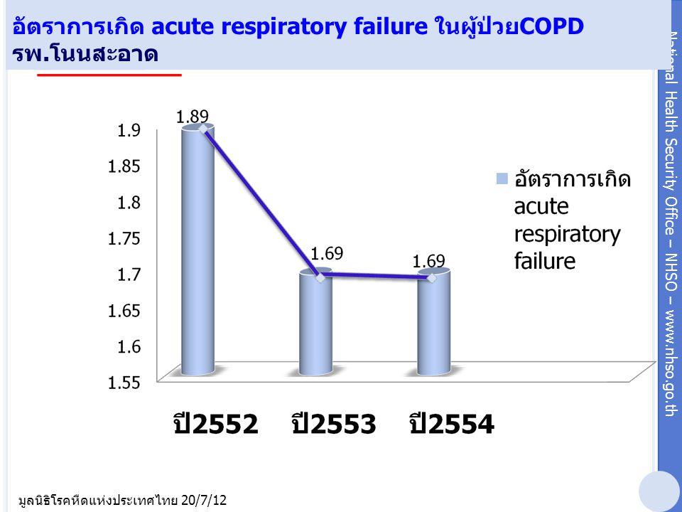 National Health Security Office – NHSO – www.nhso.go.th มูลนิธิโรคหืดแห่งประเทศไทย 20/7/12 อัตราการเกิด acute respiratory failure ในผู้ป่วยCOPD รพ.โนน