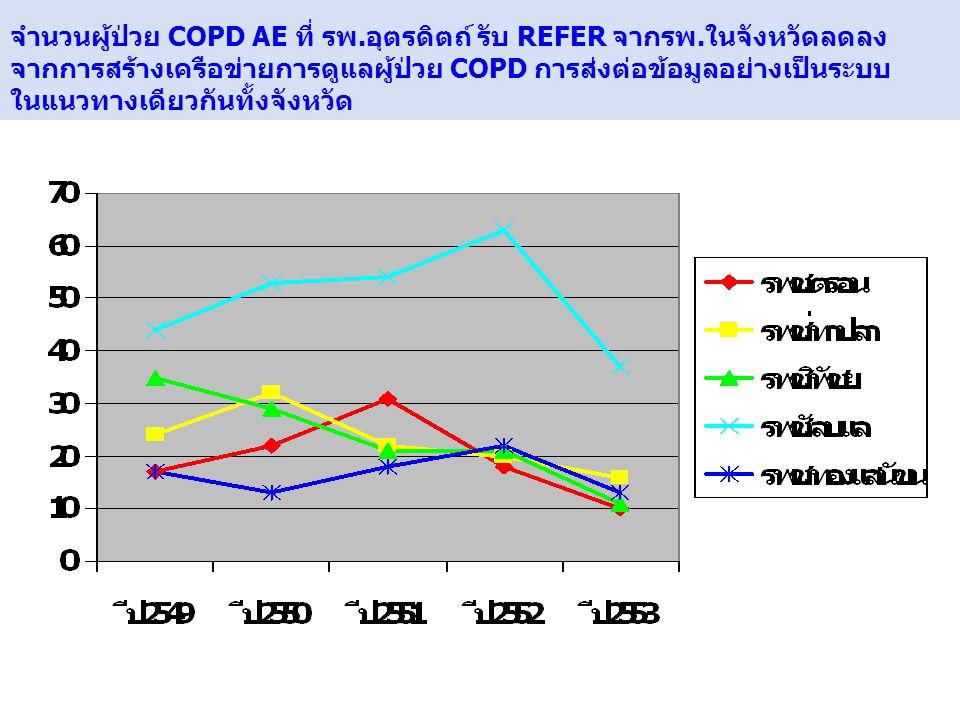 www.themegallery.com จำนวนผู้ป่วย COPD AE ที่ รพ.อุตรดิตถ์ รับ REFER จากรพ.ในจังหวัดลดลง จากการสร้างเครือข่ายการดูแลผู้ป่วย COPD การส่งต่อข้อมูลอย่างเ