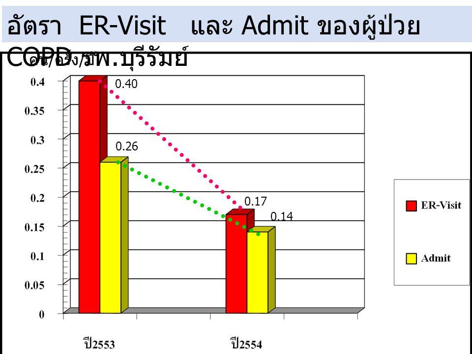อัตรา ER-Visit และ Admit ของผู้ป่วย COPD รพ. บุรีรัมย์ 0.40 0.26 0.17 0.14 คน/ครั้ง/ปี