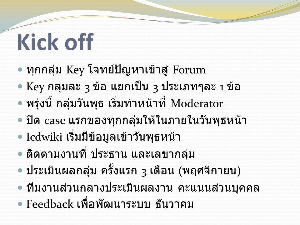 Kick off  ทุกกลุ่ม Key โจทย์ปัญหาเข้าสู่ Forum  Key กลุ่มละ 3 ข้อ แยกเป็น 3 ประเภทๆละ 1 ข้อ  พรุ่งนี้ กลุ่มวันพุธ เริ่มทำหน้าที่ Moderator  ปิด ca