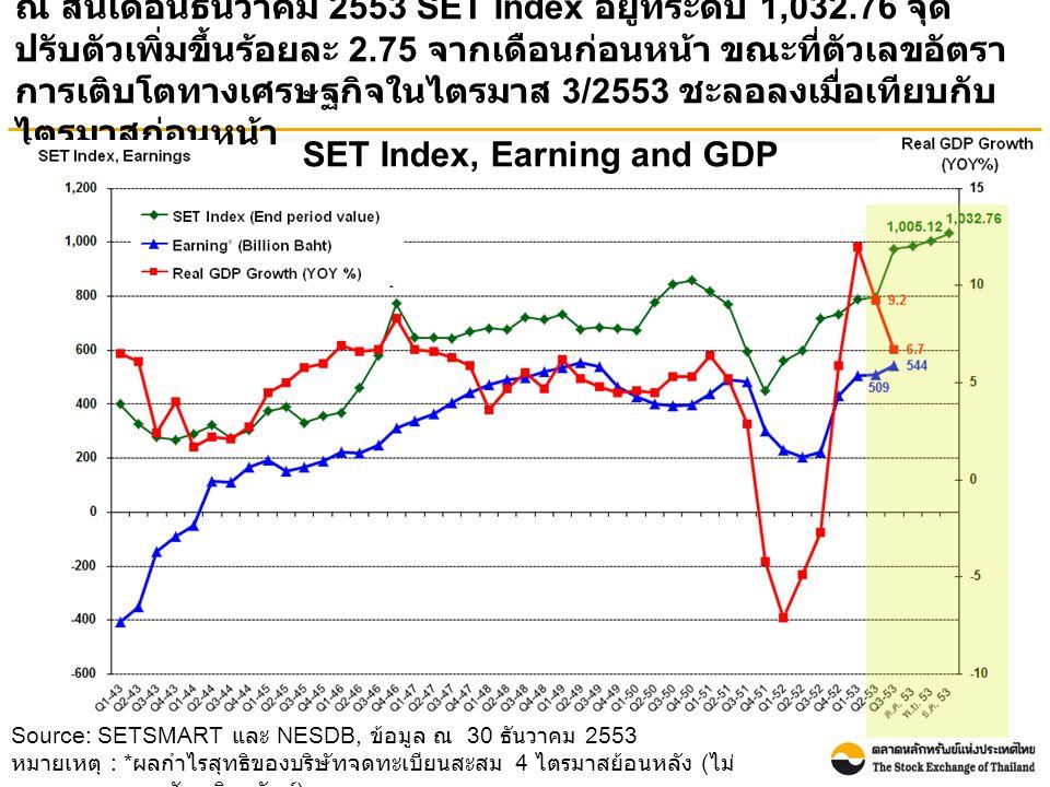 Source: SETSMART และ NESDB, ข้อมูล ณ 30 ธันวาคม 2553 หมายเหตุ : * ผลกำไรสุทธิของบริษัทจดทะเบียนสะสม 4 ไตรมาสย้อนหลัง ( ไม่ รวมกองทุนรวมอสังหาริมทรัพย์ ) SET Index, Earning and GDP ณ สิ้นเดือนธันวาคม 2553 SET Index อยู่ที่ระดับ 1,032.76 จุด ปรับตัวเพิ่มขึ้นร้อยละ 2.75 จากเดือนก่อนหน้า ขณะที่ตัวเลขอัตรา การเติบโตทางเศรษฐกิจในไตรมาส 3/2553 ชะลอลงเมื่อเทียบกับ ไตรมาสก่อนหน้า