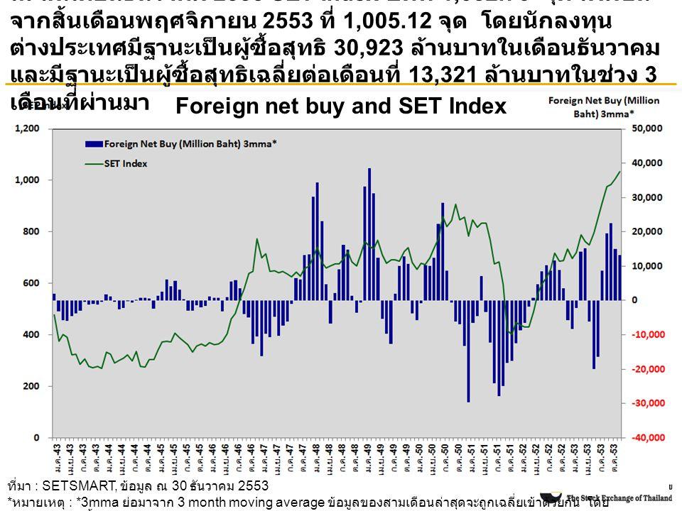 Foreign net buy and SET Index ณ สิ้นเดือนธันวาคม 2553 SET Index ปิดที่ 1,032.76 จุด เพิ่มขึ้น จากสิ้นเดือนพฤศจิกายน 2553 ที่ 1,005.12 จุด โดยนักลงทุน ต่างประเทศมีฐานะเป็นผู้ซื้อสุทธิ 30,923 ล้านบาทในเดือนธันวาคม และมีฐานะเป็นผู้ซื้อสุทธิเฉลี่ยต่อเดือนที่ 13,321 ล้านบาทในช่วง 3 เดือนที่ผ่านมา ที่มา : SETSMART, ข้อมูล ณ 30 ธันวาคม 2553 * หมายเหตุ : *3mma ย่อมาจาก 3 month moving average ข้อมูลของสามเดือนล่าสุดจะถูกเฉลี่ยเข้าด้วยกัน โดย ข้อมูลรวมของทั้ง SET และ mai