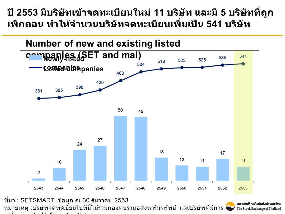 ที่มา : SETSMART, ข้อมูล ณ 30 ธันวาคม 2553 หมายเหตุ : บริษัทจดทะเบียนในที่นี้ไม่รวมกองทุนรวมอสังหาริมทรัพย์ และบริษัทที่มีการ เปลี่ยนชื่อหรือปรับโครงสร้างบริษัท ปี 2553 มีบริษัทเข้าจดทะเบียนใหม่ 11 บริษัท และมี 5 บริษัทที่ถูก เพิกถอน ทำให้จำนวนบริษัทจดทะเบียนเพิ่มเป็น 541 บริษัท Number of new and existing listed companies (SET and mai) Newly-listed companies Listed companies