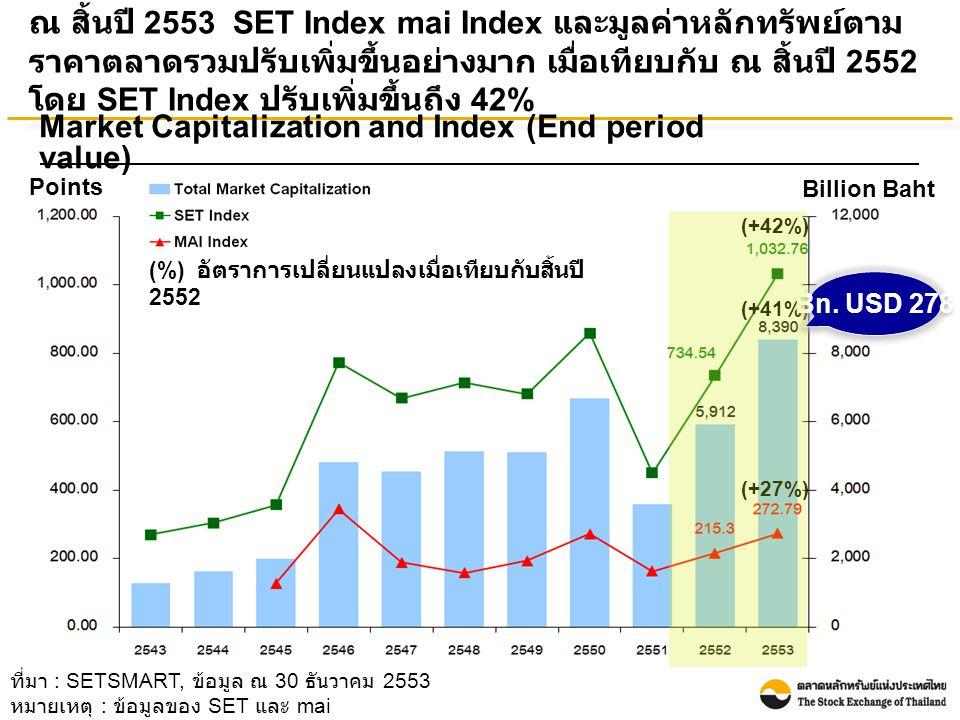 (+42%) (+41%) (+27%) ที่มา : SETSMART, ข้อมูล ณ 30 ธันวาคม 2553 หมายเหตุ : ข้อมูลของ SET และ mai ณ สิ้นปี 2553 SET Index mai Index และมูลค่าหลักทรัพย์ตาม ราคาตลาดรวมปรับเพิ่มขึ้นอย่างมาก เมื่อเทียบกับ ณ สิ้นปี 2552 โดย SET Index ปรับเพิ่มขึ้นถึง 42% Points Billion Baht Market Capitalization and Index (End period value) Bn.