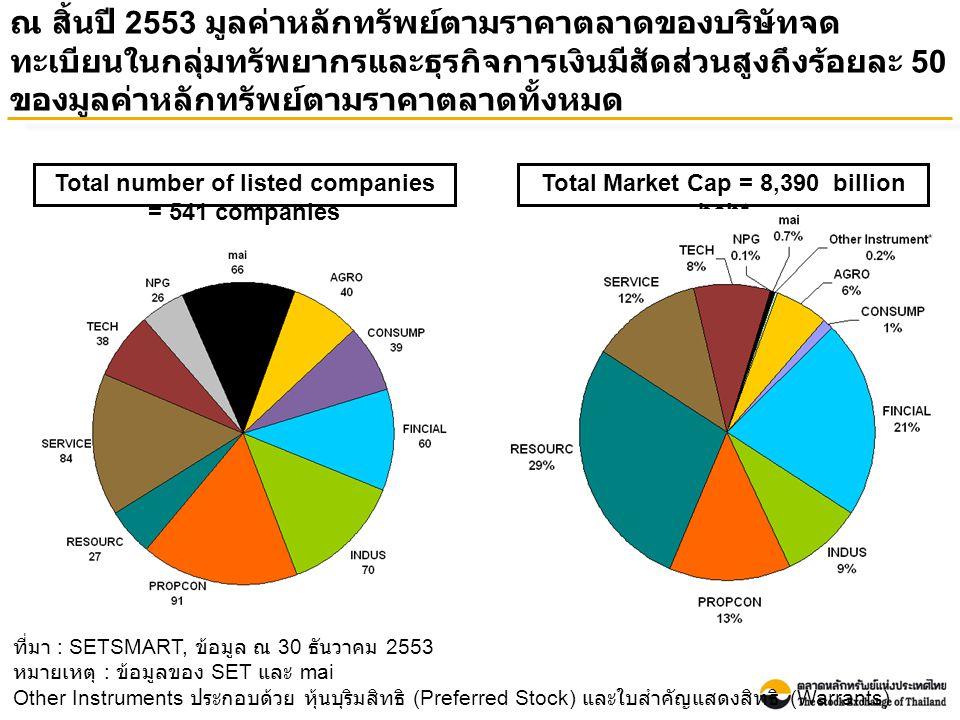 ณ สิ้นปี 2553 มูลค่าหลักทรัพย์ตามราคาตลาดของบริษัทจด ทะเบียนในกลุ่มทรัพยากรและธุรกิจการเงินมีสัดส่วนสูงถึงร้อยละ 50 ของมูลค่าหลักทรัพย์ตามราคาตลาดทั้งหมด ที่มา : SETSMART, ข้อมูล ณ 30 ธันวาคม 2553 หมายเหตุ : ข้อมูลของ SET และ mai Other Instruments ประกอบด้วย หุ้นบุริมสิทธิ (Preferred Stock) และใบสำคัญแสดงสิทธิ (Warrants) Total Market Cap = 8,390 billion baht Total number of listed companies = 541 companies