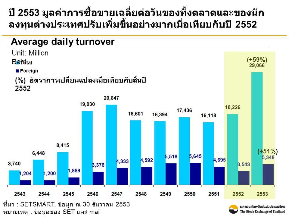 ปี 2553 นักลงทุนต่างประเทศเป็นผู้ซื้อสุทธิ 81.41 พันล้านบาท เพิ่มขึ้น 1.1 เท่า เมื่อเทียบกับปี 2552 ที่เป็นผู้ซื้อสุทธิที่ 38.01 พันล้านบาท Foreign net buy Unit: Billion baht ที่มา : SETSMART, ข้อมูล ณ 30 ธันวาคม 2553 หมายเหตุ : ข้อมูลของ SET และ mai (%) อัตราการเปลี่ยนแปลงเมื่อเทียบกับ สิ้นปี 2552 (+114 %)