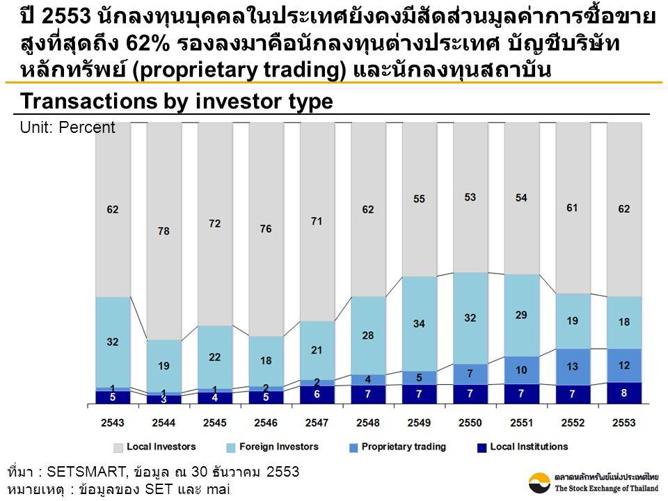 ปี 2553 นักลงทุนบุคคลในประเทศยังคงมีสัดส่วนมูลค่าการซื้อขาย สูงที่สุดถึง 62% รองลงมาคือนักลงทุนต่างประเทศ บัญชีบริษัท หลักทรัพย์ (proprietary trading) และนักลงทุนสถาบัน Transactions by investor type Unit: Percent ที่มา : SETSMART, ข้อมูล ณ 30 ธันวาคม 2553 หมายเหตุ : ข้อมูลของ SET และ mai