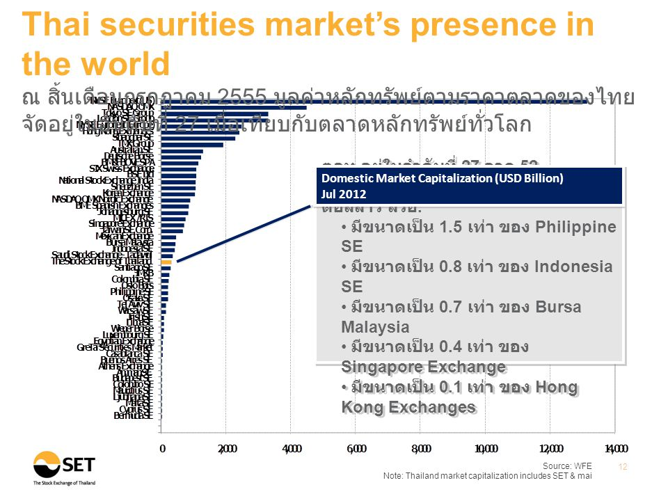 Source: WFE Note: Thailand market capitalization includes SET & mai 12 Thai securities market's presence in the world ณ สิ้นเดือนกรกฎาคม 2555 มูลค่าหล