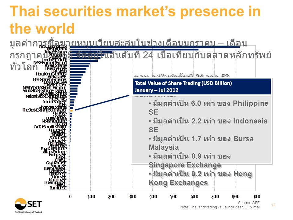 Source: WFE Note: Thailand trading value includes SET & mai 13 Thai securities market's presence in the world มูลค่าการซื้อขายหมุนเวียนสะสมในช่วงเดือนมกราคม – เดือน กรกฎาคม 2555 จัดอยู่ในอันดับที่ 24 เมื่อเทียบกับตลาดหลักทรัพย์ ทั่วโลก ตลท.