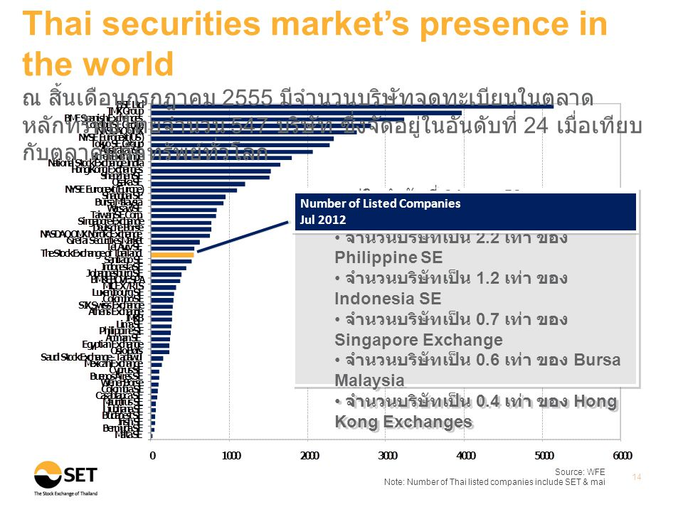 Source: WFE Note: Number of Thai listed companies include SET & mai 14 Thai securities market's presence in the world ณ สิ้นเดือนกรกฎาคม 2555 มีจำนวนบ