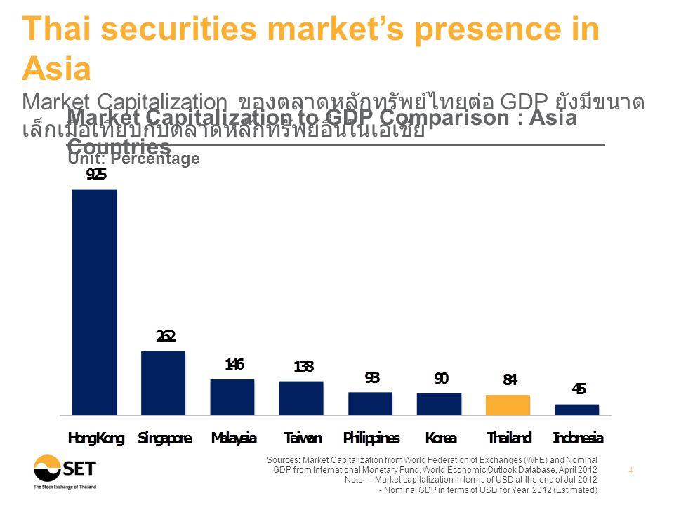 Source: WFE Note: Thai listed companies include both SET & mai 5 Thai securities market's presence in Asia จำนวนบริษัทจดทะเบียนในตลาดหลักทรัพย์ไทยยังมีค่อนข้างน้อยเมื่อ เทียบกับประเทศอื่นในเอเชีย Number of Listed Companies : Asia Countries (As of Jul 2012)