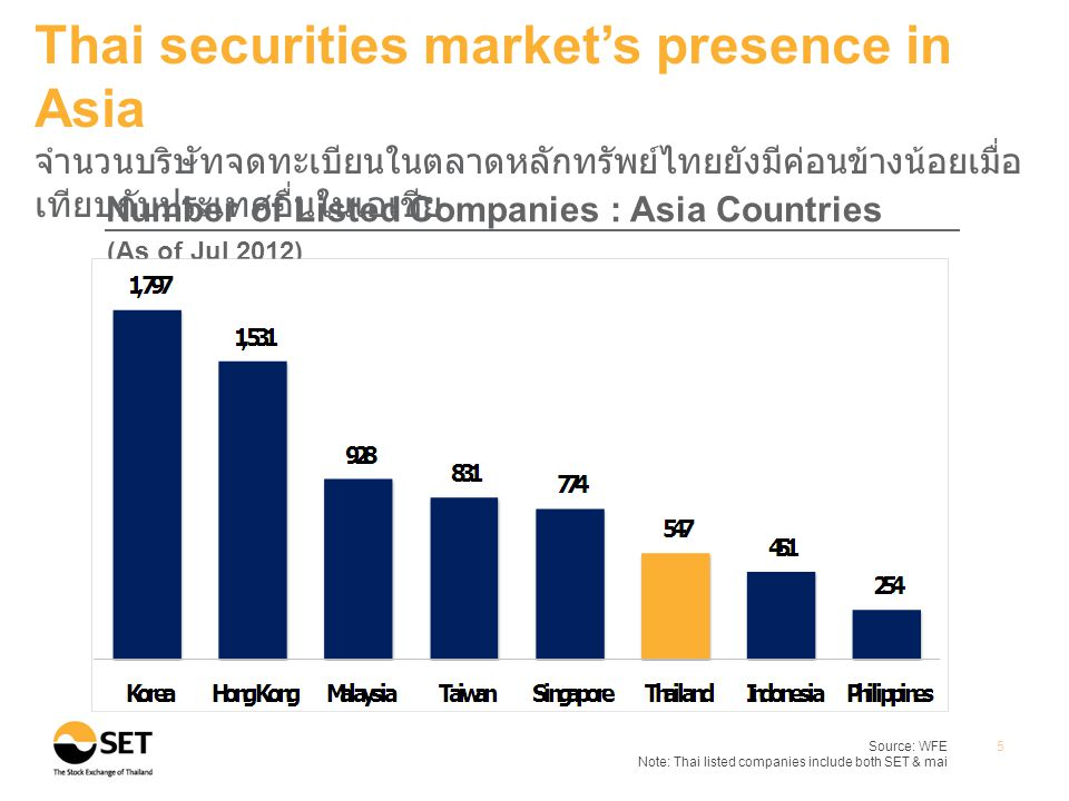 •Market Capitalization*•Share Turnover Velocity** Source: WFE Note: * Market Capitalization at the end of Jul 2012.