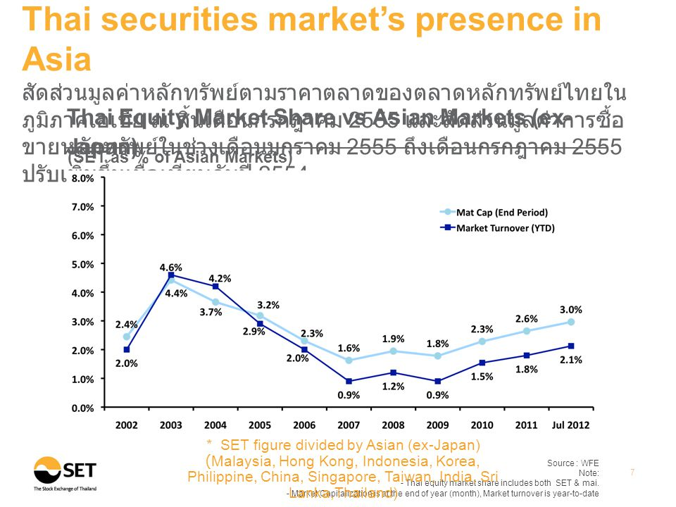 Source : WFE Note: - Thai equity market share includes both SET & mai.