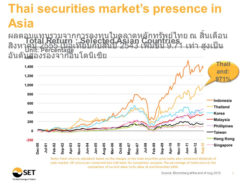 Source: Bloomberg at the end of Aug 2012 8 Thai securities market's presence in Asia ผลตอบแทนรวมจากการลงทุนในตลาดหลักทรัพย์ไทย ณ สิ้นเดือน สิงหาคม 2555 เมื่อเทียบกับสิ้นปี 2543 เพิ่มขึ้น 9.71 เท่า สูงเป็น อันดับสองรองจากอินโดนีเซีย Total Return : Selected Asian Countries Unit: Percentage Thail and: 971% Note: Total return is calculated based on the changes in the main securities price index plus reinvested dividends of each market.