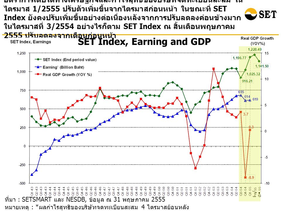 ที่มา : SETSMART และ NESDB, ข้อมูล ณ 31 พฤษภาคม 2555 หมายเหตุ : * ผลกำไรสุทธิของบริษัทจดทะเบียนสะสม 4 ไตรมาสย้อนหลัง ( ไม่รวมกองทุนรวมอสังหาริมทรัพย์ ) SET Index, Earning and GDP อัตราการเติบโตทางเศรษฐกิจและกำไรสุทธิของบริษัทจดทะเบียนสะสม ใน ไตรมาส 1/2555 ปรับตัวเพิ่มขึ้นจากไตรมาสก่อนหน้า ในขณะที่ SET Index ยังคงปรับเพิ่มขึ้นอย่างต่อเนื่องหลังจากการปรับลดลงค่อนข้างมาก ในไตรมาสที่ 3/2554 อย่างไรก็ตาม SET Index ณ สิ้นเดือนพฤษภาคม 2555 ปรับลดลงจากเดือนก่อนหน้า