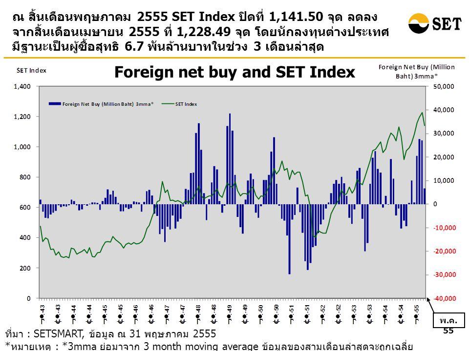 Foreign net buy and SET Index ณ สิ้นเดือนพฤษภาคม 2555 SET Index ปิดที่ 1,141.50 จุด ลดลง จากสิ้นเดือนเมษายน 2555 ที่ 1,228.49 จุด โดยนักลงทุนต่างประเทศ มีฐานะเป็นผู้ซื้อสุทธิ 6.7 พันล้านบาทในช่วง 3 เดือนล่าสุด ที่มา : SETSMART, ข้อมูล ณ 31 พฤษภาคม 2555 * หมายเหตุ : *3mma ย่อมาจาก 3 month moving average ข้อมูลของสามเดือนล่าสุดจะถูกเฉลี่ย เข้าด้วยกัน โดยข้อมูลรวมของทั้ง SET และ mai พ.
