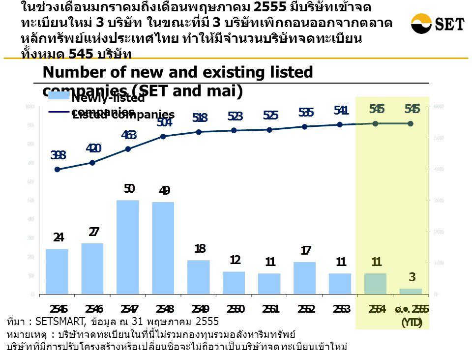 ที่มา : SETSMART, ข้อมูล ณ 31 พฤษภาคม 2555 หมายเหตุ : ข้อมูลของ SET และ mai ณ สิ้นเดือนพฤษภาคม 2555 มูลค่าหลักทรัพย์ตามราคาตลาดรวม SET Index และ mai Index ยังคงปรับเพิ่มขึ้นเมื่อเทียบกับ ณ สิ้นปี 2554 Points Billion Baht Market Capitalization and Index (End period value) (%) อัตราการเปลี่ยนแปลงเมื่อเทียบกับสิ้น ปี 2554 (11.33 %) (12.36 %) Bn.