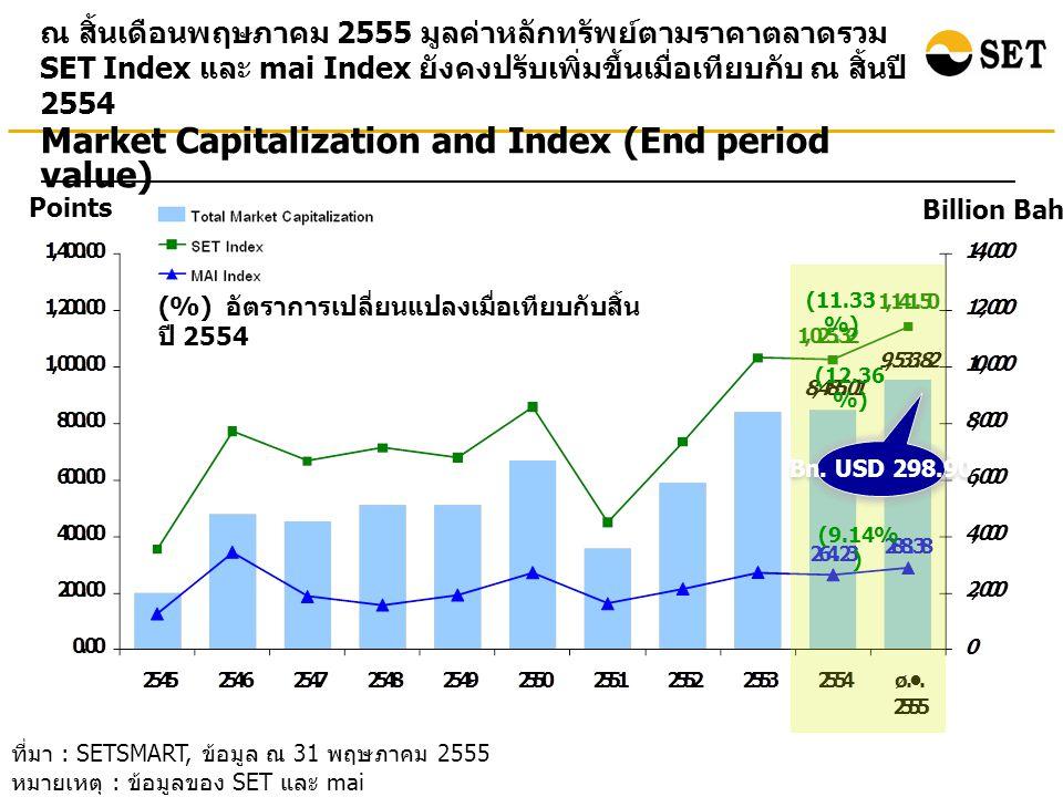ณ สิ้นเดือนพฤษภาคม 2555 มูลค่าหลักทรัพย์ตามราคาตลาดของ บริษัทจดทะเบียนในกลุ่มทรัพยากรและธุรกิจการเงินมีสัดส่วนสูงถึง 43% ของมูลค่าหลักทรัพย์ตามราคาตลาดทั้งหมด ที่มา : SETSMART, ข้อมูล ณ 31 พฤษภาคม 2555 หมายเหตุ : ข้อมูลของ SET และ mai ** Other Instruments ประกอบด้วยหลักทรัพย์ประเภทอื่นๆ ในตลาดหลักทรัพย์ ที่ไม่ใช่ หุ้นสามัญ (Common Stock) เช่น หุ้นบุริมสิทธิ (Preferred Stock) และใบสำคัญแสดงสิทธิ (Warrants) Total Market Cap = 9,533.82 billion baht Total number of listed companies = 545 companies
