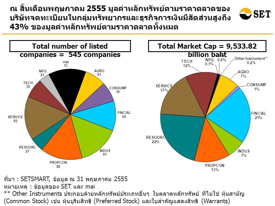 ในช่วงเดือนมกราคมถึงเดือนพฤษภาคม 2555 มูลค่าการซื้อขาย เฉลี่ยต่อวันของทั้งตลาดและของนักลงทุนต่างประเทศปรับเพิ่มขึ้น เมื่อเทียบกับปี 2554 Average daily turnover ที่มา : SETSMART, ข้อมูล ณ 31 พฤษภาคม 2555 หมายเหตุ : ข้อมูลของ SET และ mai (5.43 %) (12.54 %) Unit: Million Baht (%) อัตราการเปลี่ยนแปลงเมื่อเทียบกับปี 2554