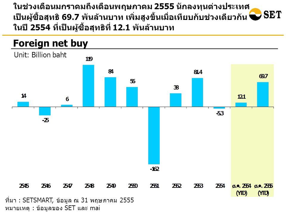 ในช่วงเดือนมกราคมถึงเดือนพฤษภาคม 2555 นักลงทุนต่างประเทศ เป็นผู้ซื้อสุทธิ 69.7 พันล้านบาท เพิ่มสูงขึ้นเมื่อเทียบกับช่วงเดียวกัน ในปี 2554 ที่เป็นผู้ซื้อสุทธิที่ 12.1 พันล้านบาท Foreign net buy Unit: Billion baht ที่มา : SETSMART, ข้อมูล ณ 31 พฤษภาคม 2555 หมายเหตุ : ข้อมูลของ SET และ mai