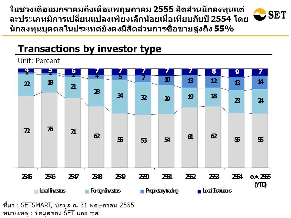 ในช่วงเดือนมกราคมถึงเดือนพฤษภาคม 2555 สัดส่วนนักลงทุนแต่ ละประเภทมีการเปลี่ยนแปลงเพียงเล็กน้อยเมื่อเทียบกับปี 2554 โดย นักลงทุนบุคคลในประเทศยังคงมีสัดส่วนการซื้อขายสูงถึง 55% Transactions by investor type Unit: Percent ที่มา : SETSMART, ข้อมูล ณ 31 พฤษภาคม 2555 หมายเหตุ : ข้อมูลของ SET และ mai