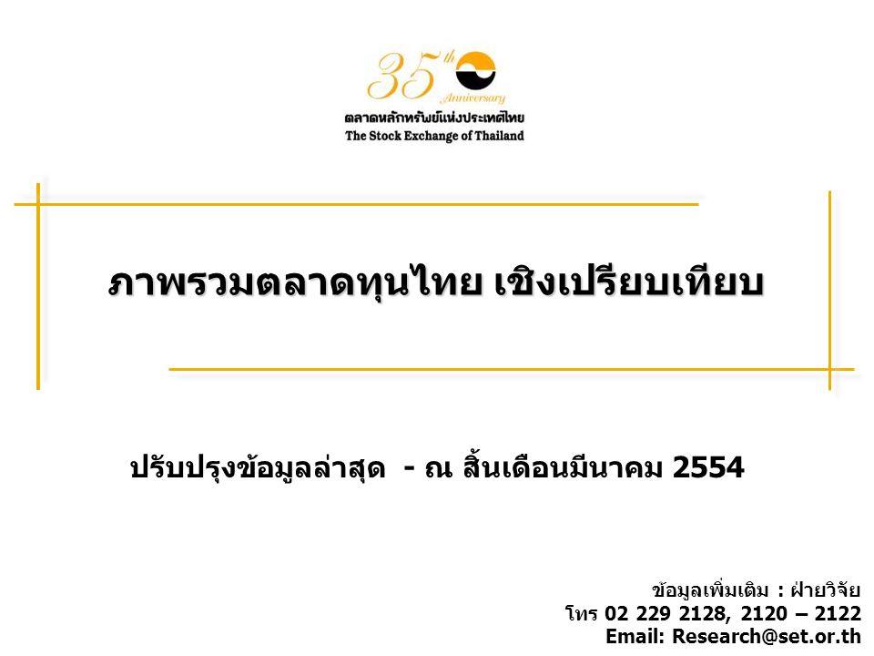 ภาพรวมตลาดทุนไทย เชิงเปรียบเทียบ ปรับปรุงข้อมูลล่าสุด - ณ สิ้นเดือนมีนาคม 2554 ข้อมูลเพิ่มเติม : ฝ่ายวิจัย โทร 02 229 2128, 2120 – 2122 Email: Research@set.or.th