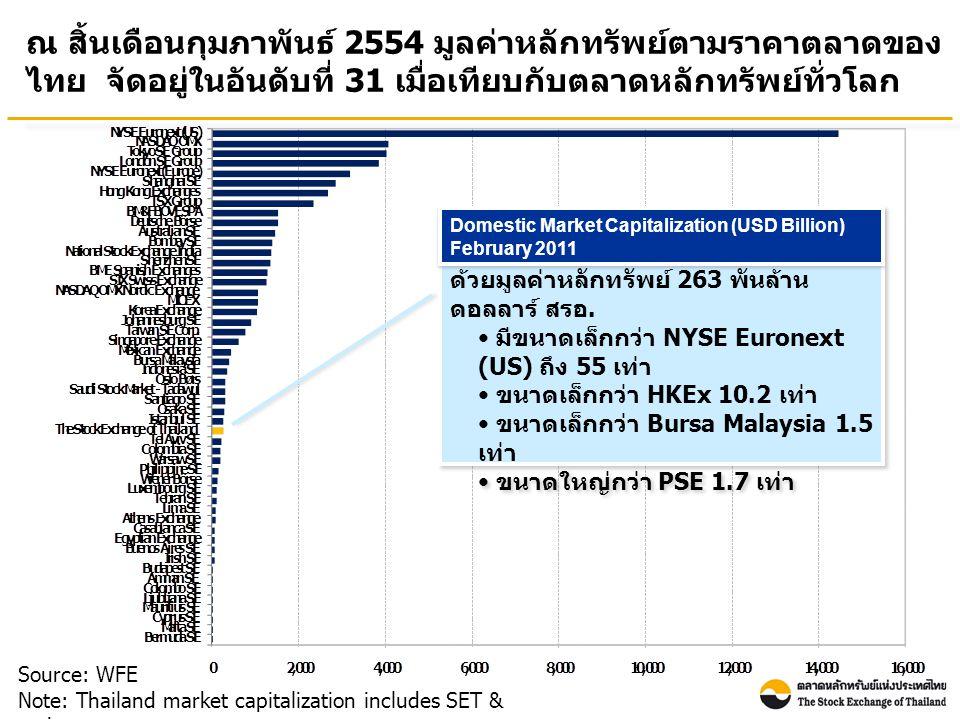 ณ สิ้นเดือนกุมภาพันธ์ 2554 มูลค่าหลักทรัพย์ตามราคาตลาดของ ไทย จัดอยู่ในอันดับที่ 31 เมื่อเทียบกับตลาดหลักทรัพย์ทั่วโลก Source: WFE Note: Thailand market capitalization includes SET & mai ตลท.
