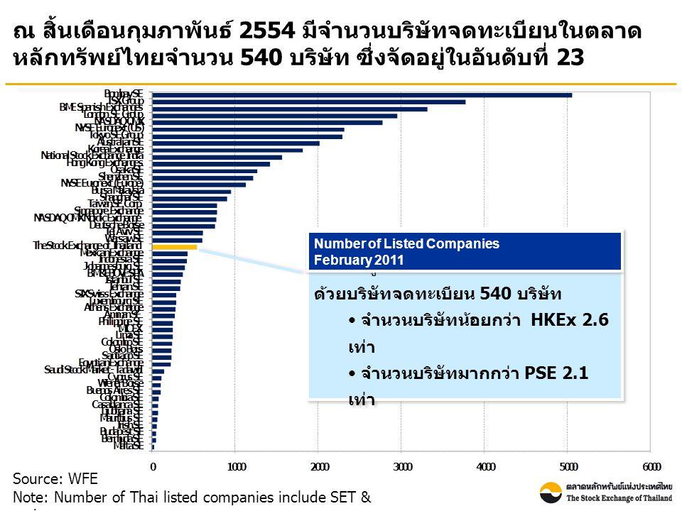 ณ สิ้นเดือนกุมภาพันธ์ 2554 มีจำนวนบริษัทจดทะเบียนในตลาด หลักทรัพย์ไทยจำนวน 540 บริษัท ซึ่งจัดอยู่ในอันดับที่ 23 Source: WFE Note: Number of Thai listed companies include SET & mai ตลท.