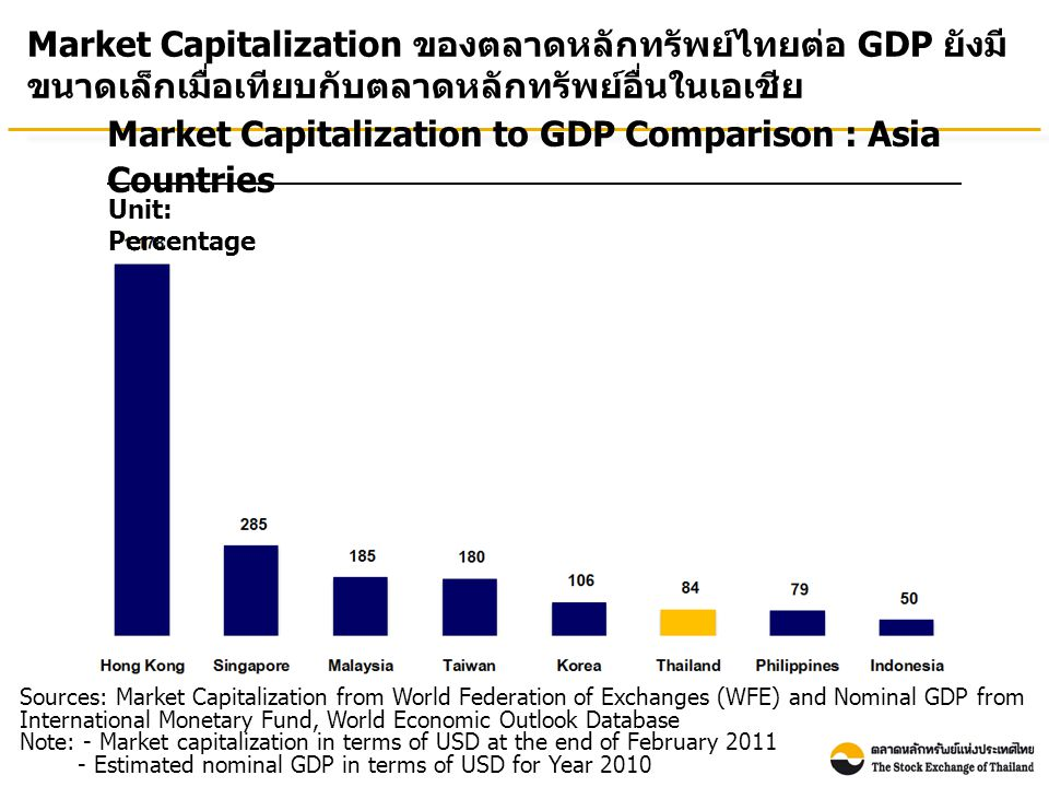 Market Capitalization to GDP Comparison : Asia Countries Unit: Percentage Market Capitalization ของตลาดหลักทรัพย์ไทยต่อ GDP ยังมี ขนาดเล็กเมื่อเทียบกับตลาดหลักทรัพย์อื่นในเอเชีย Sources: Market Capitalization from World Federation of Exchanges (WFE) and Nominal GDP from International Monetary Fund, World Economic Outlook Database Note: - Market capitalization in terms of USD at the end of February 2011 - Estimated nominal GDP in terms of USD for Year 2010