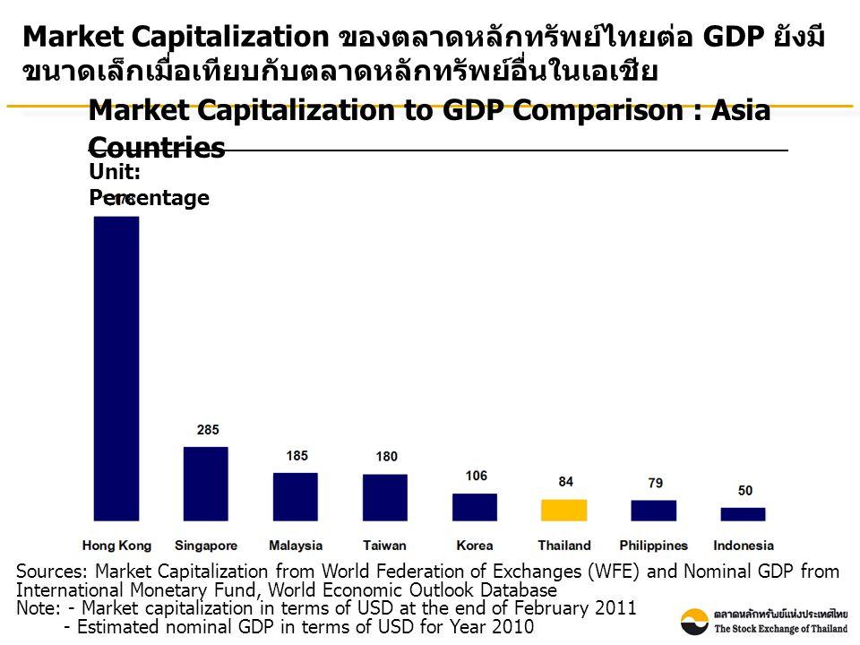 Number of Listed Companies : Asia Countries Source: WFE Note: Thai listed companies include both SET & mai จำนวนบริษัทจดทะเบียนในตลาดหลักทรัพย์ไทยยังค่อนข้างน้อย เมื่อเทียบกับประเทศอื่นในเอเชีย (As of February 2011)